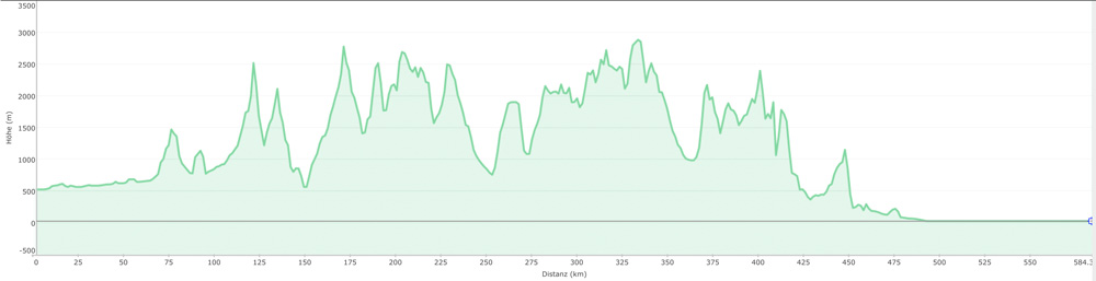 elevation profile from Munich to Venice