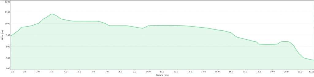 elevation profile of the Ore mountains trip