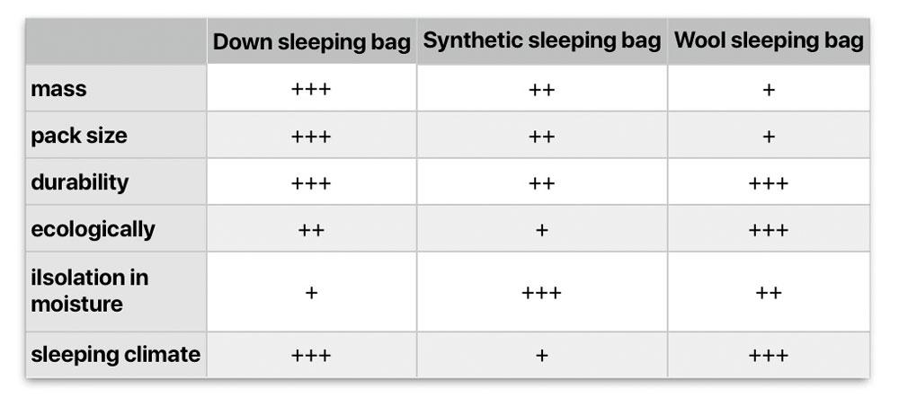 sleeping bag comparison