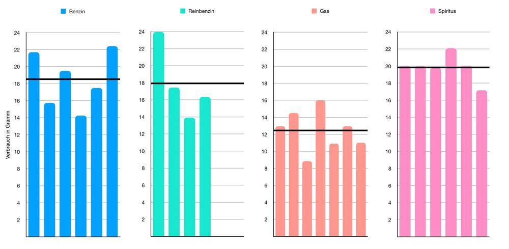 average_consumption