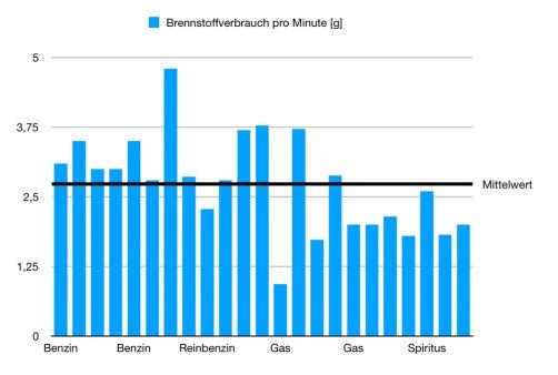 average_consumption:min