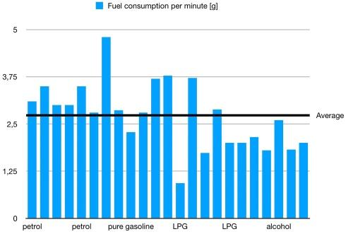 average_consumption:min_en