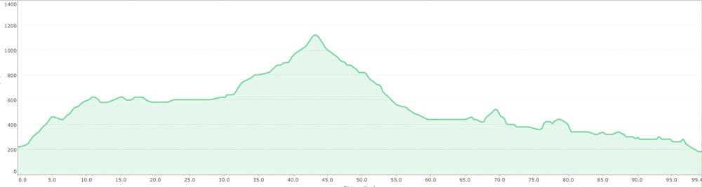 elevation profile of the trail